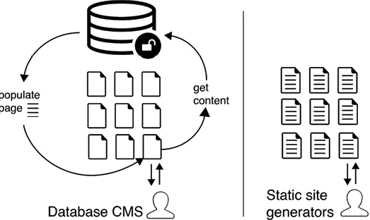Figure 3. Web-based CMSs pull content from a database every time a user visits a page. Static site generators don't have a backend database; content is already pre-packaged onto the page.