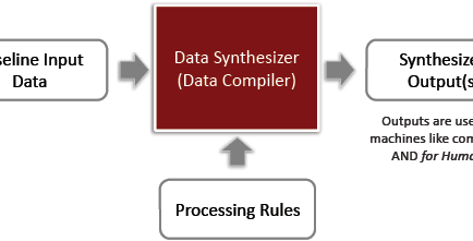 Figure 1. Basic Data-Driven Synthesis (DDS) paradigm.