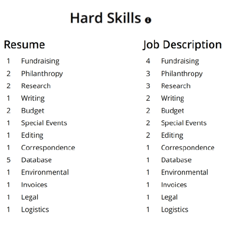 Hard Skills For Resume Resume Ideas