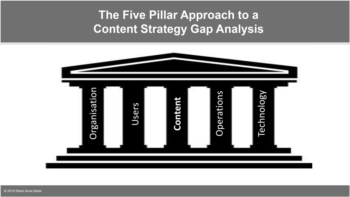 Five Pillars Approach to a Content Strategy Gap Analysis