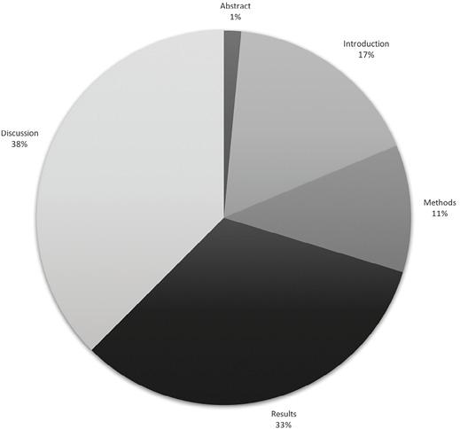 Figure 5. Average percentage breakdown for IMRaD structure