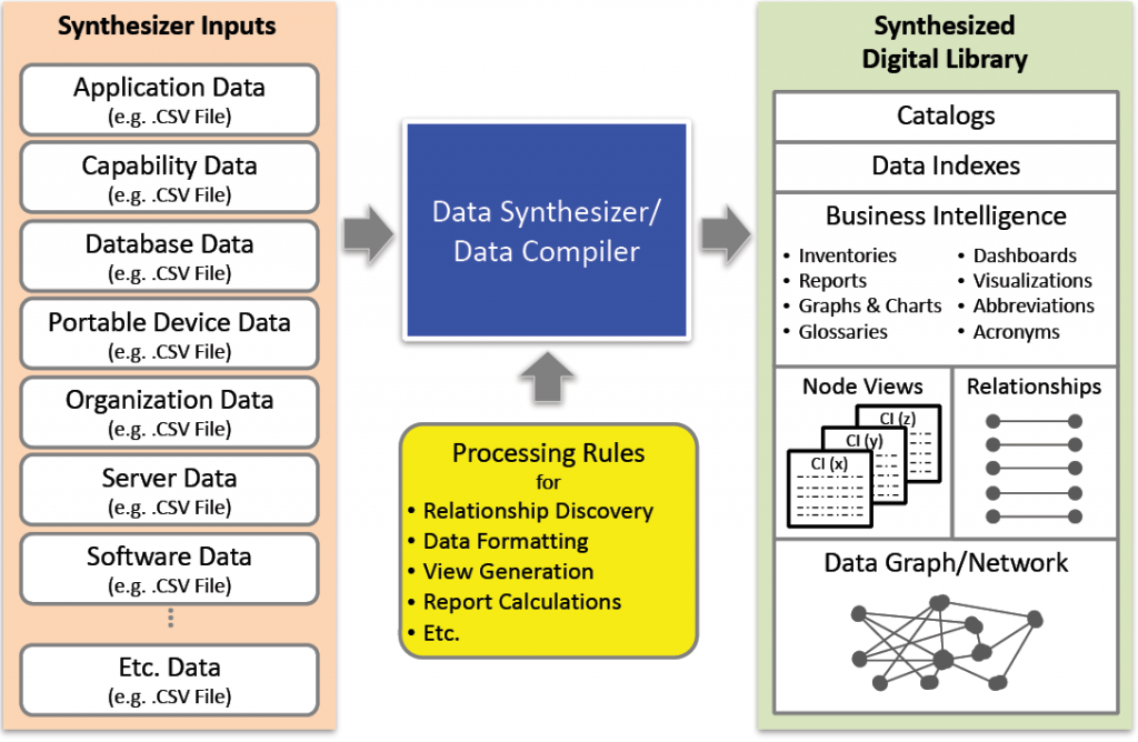 Figure 3. Conceptual architecture for NOUNZ data-driven synthesis.