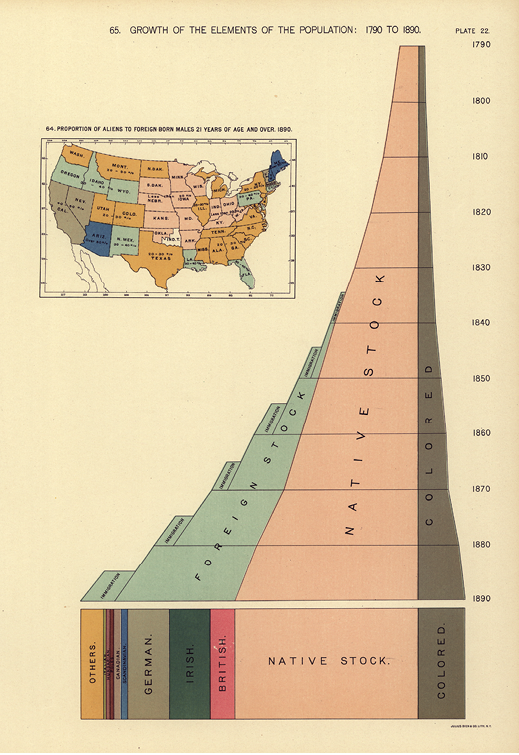 Figure 1. Area chart and map from the 1898 Statistical Atlas of the United States showing segments of the population for each census since 1790 (Gannett, Plate 22). Courtesy of the Library of Congress, Geography and Map Division.