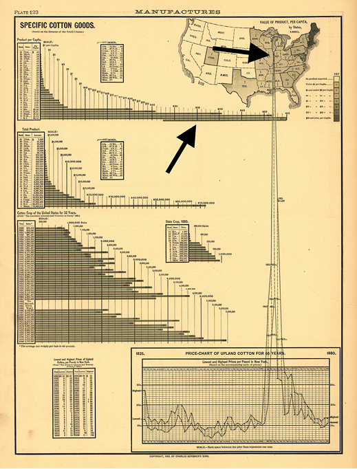 Figure 3. Novel breaking of boundaries (indicated by arrows) in the 1883 Scribner's Statistical Atlas of the United States (Hewes & Gannett, Plate 123). Courtesy of the Library of Congress, Geography and Map Division.