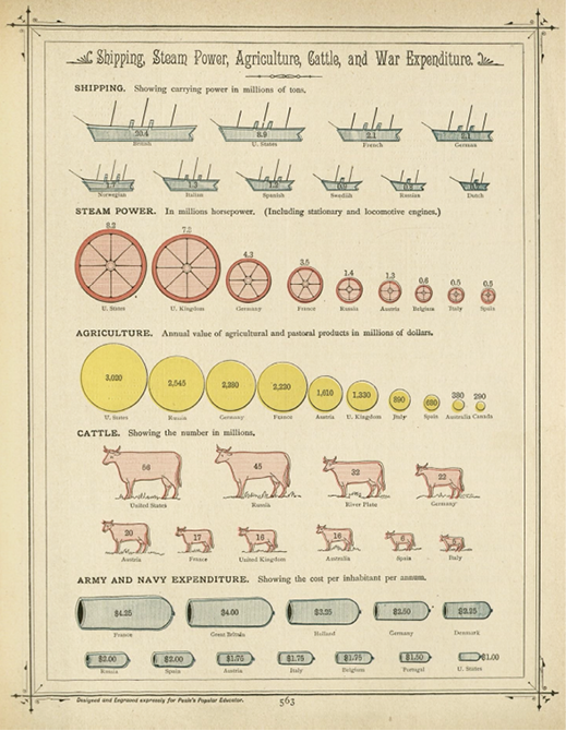 Figure 4. Pictorial charts from Richard Peale's 1886 Home Library of Useful Knowledge (p. 363).