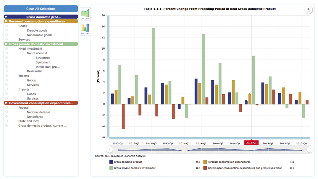 Figure 6. Interactive chart showing the percent change in parts of the gross domestic product by quarter of years (Bureau of Economic Analysis, 2016, Table 1.1.1). Courtesy U.S. Department of Commerce, Bureau of Economic Analysis.