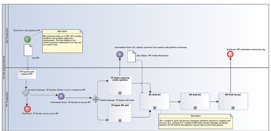 Figure 3: The RFI Activity Network modeled with BPMN using Modelio