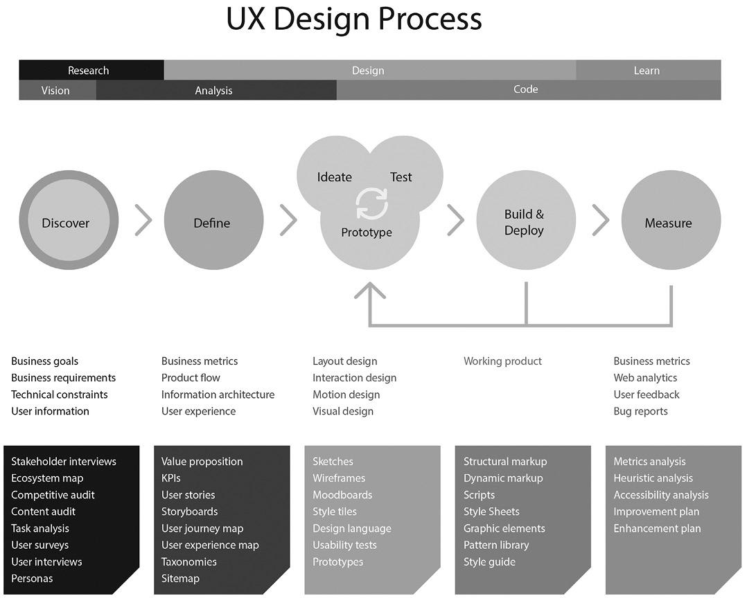 Figure 1. UX design process (Kobar, 2014)