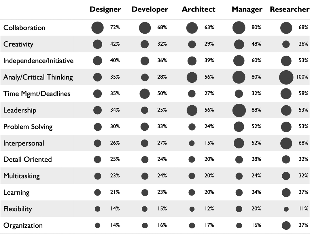 Figure 11. Personal characteristics by job category