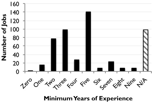 Figure 2. Experience levels