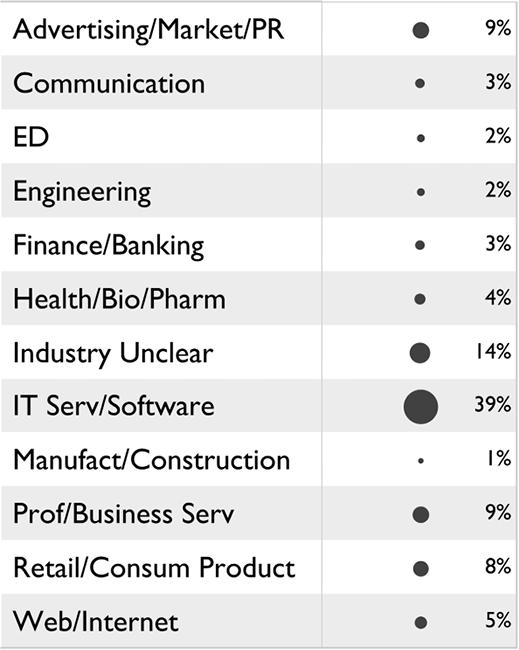 Figure 4. Industry distribution