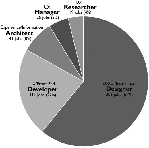 Figure 5. Job categories