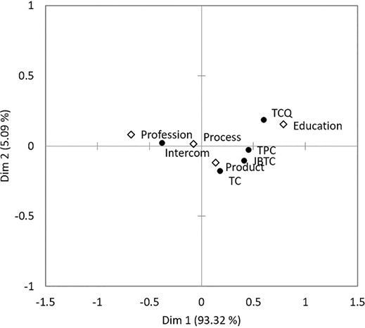 Figure 1. Correspondence analysis of forum and broad topic