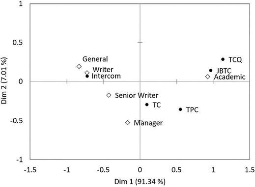 Figure 5. Correspondence analysis between forum and primary audience